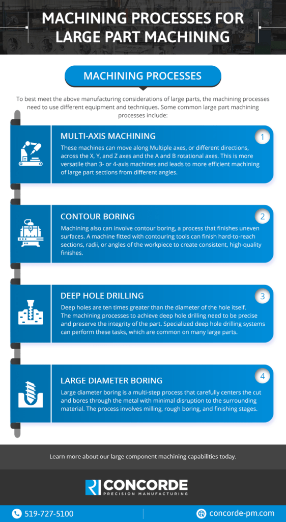 Infographic describing processes for large part machining